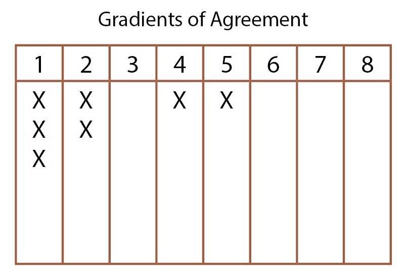 gradients of agreement 2